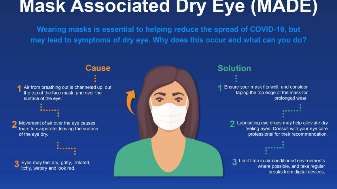 MADE (Mask Associated Dry Eyes)